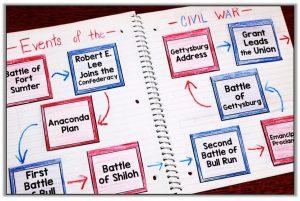 Từ vựng tiếng Anh cho trẻ em chủ đề American Civil War - Nội chiến Hoa Kỳ