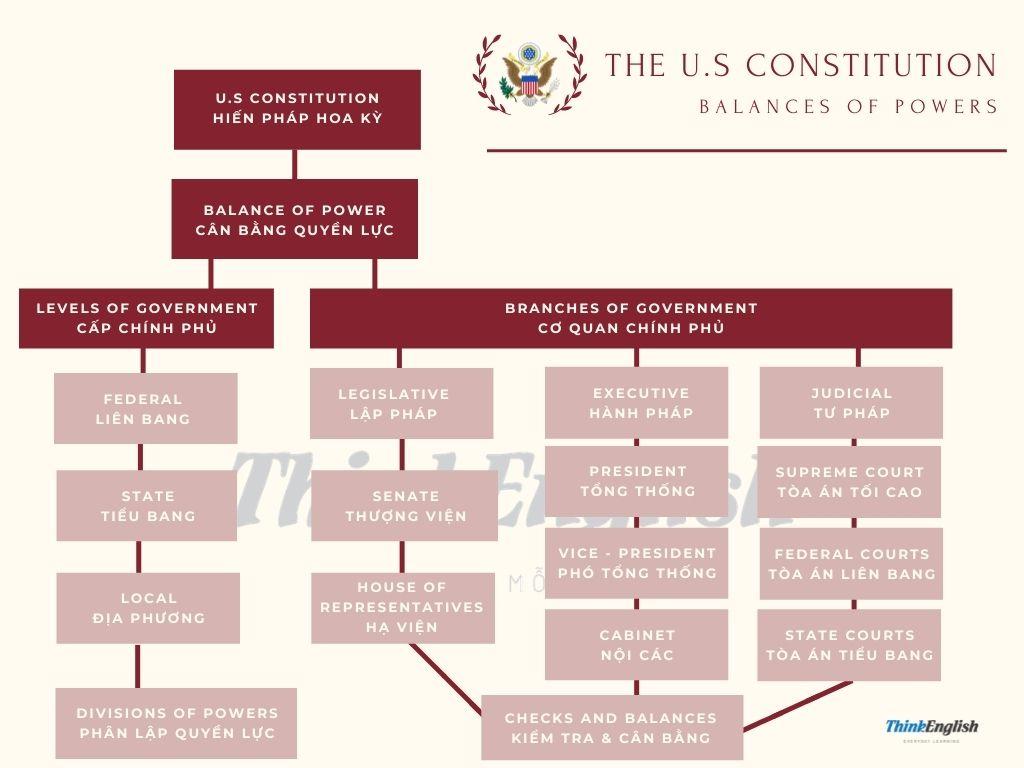 United States Constitutions